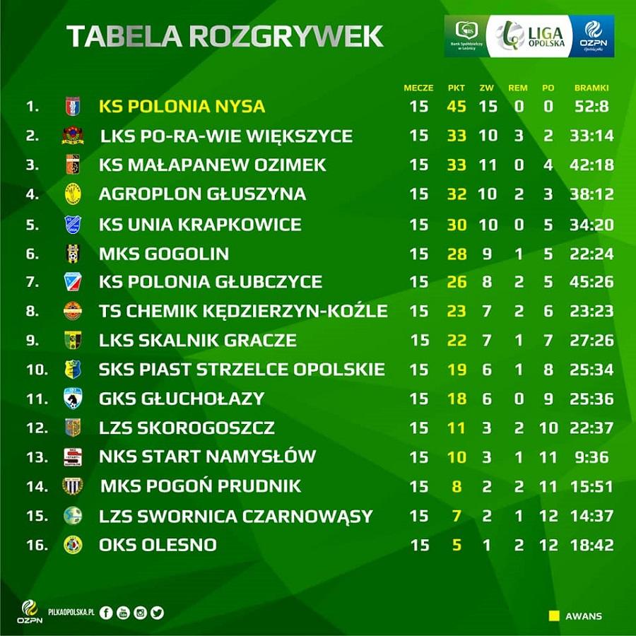 Ogromny sukces Polonii Nysa