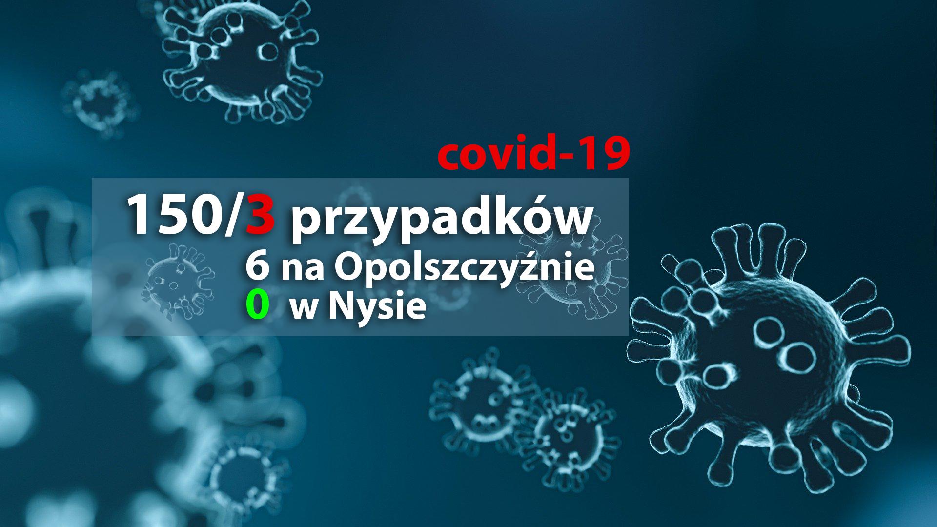 150 przypadków koronawirusa w Polsce