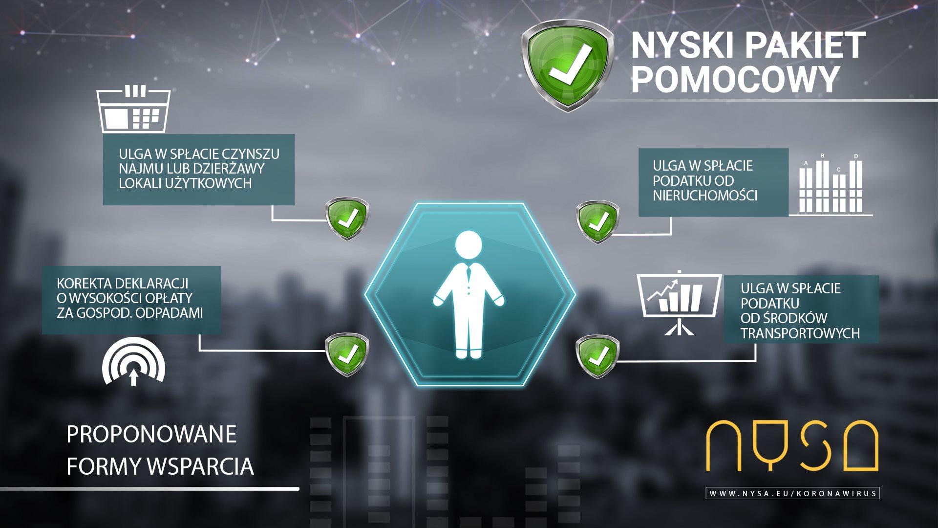 Nyski Pakiet Pomocowy dla Przedsiębiorców