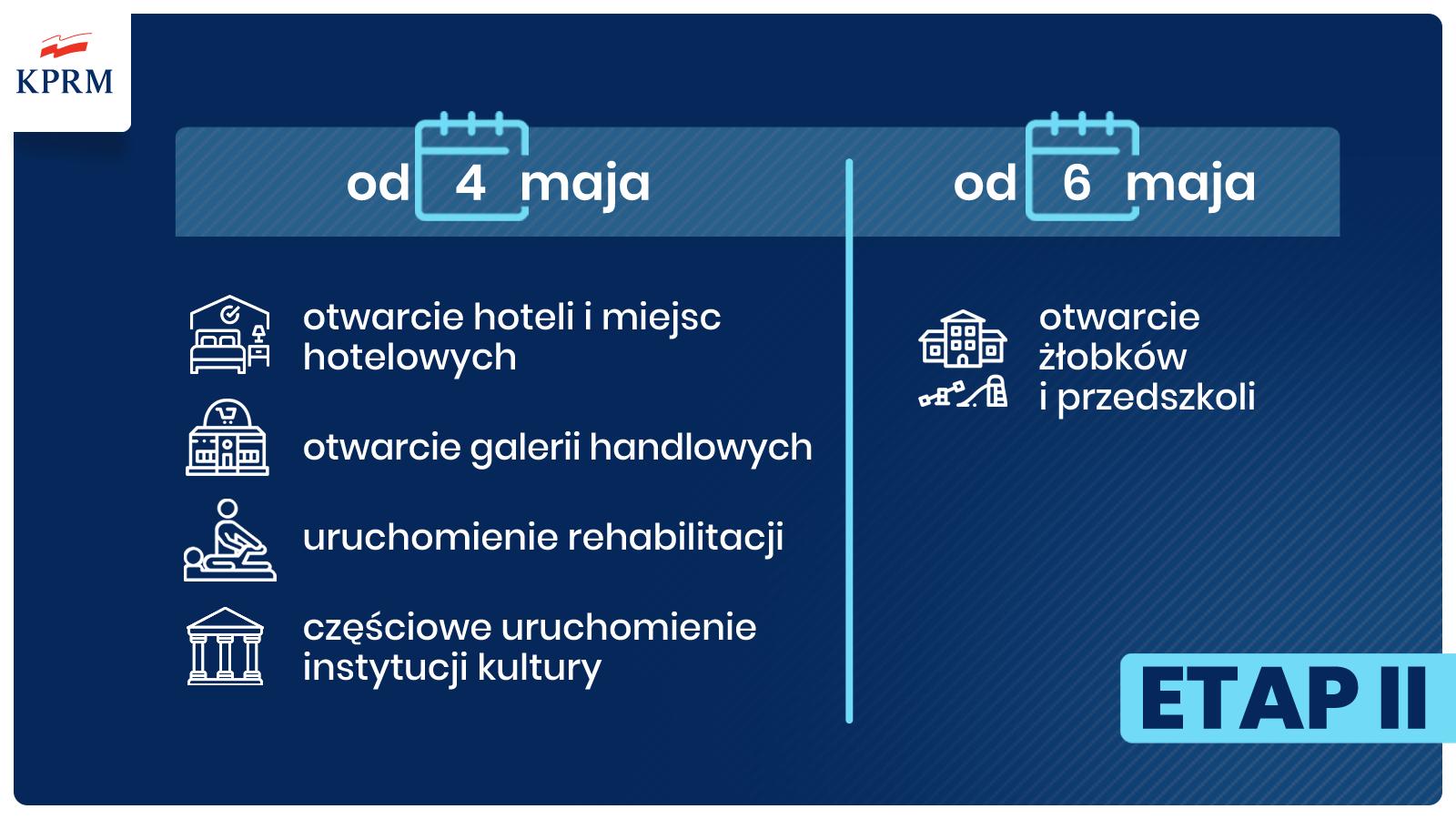 4 maja ruszą hotele, centra handlowe i rehabilitacja lecznicza