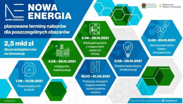 """Nabór wniosków o dofinansowanie w ramach programu """"Nowa Energia"""